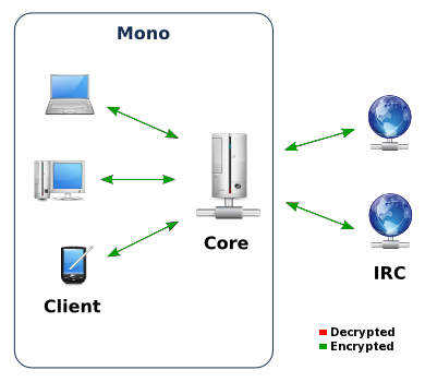 Client de- and encryption